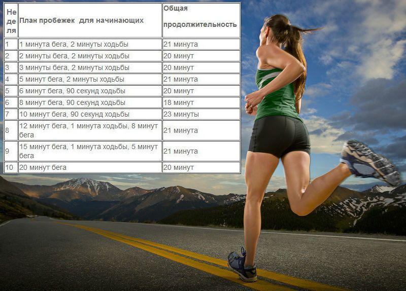 как правильно и сколько бегать чтобы похудеть